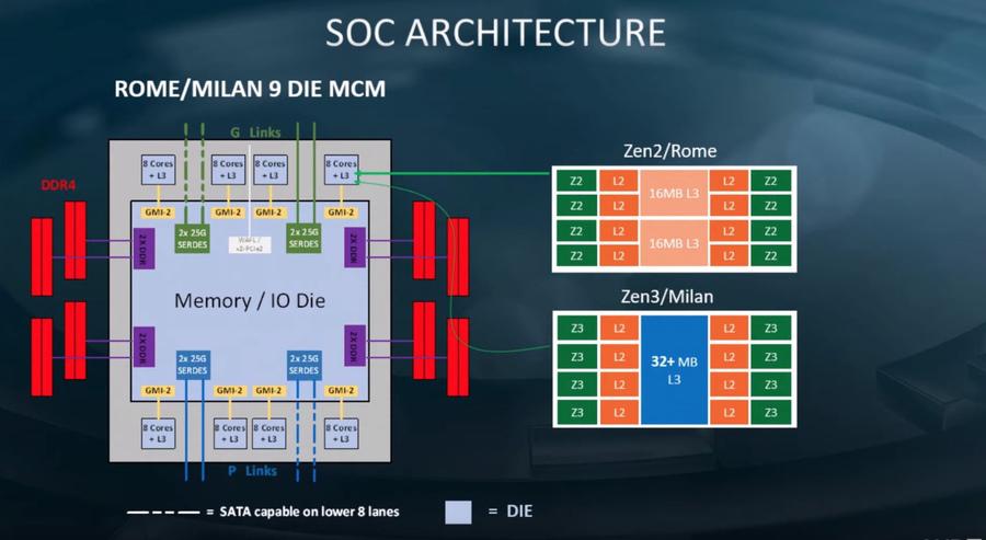 AMD Zen 3架構將是一個全新的微架構,性能提升會超越預期