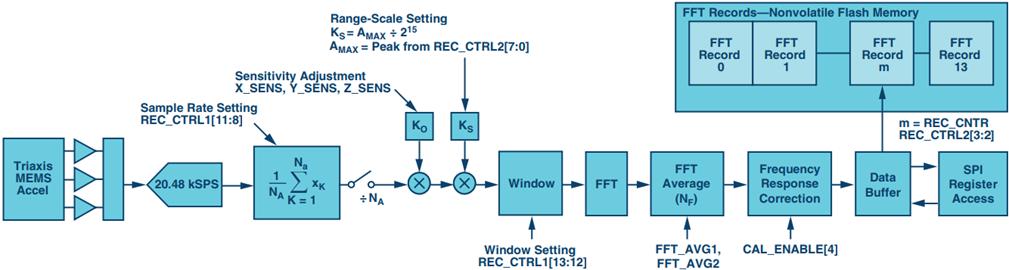 智能+無線將成為未來工業安全的可靠電路方案設計組合?