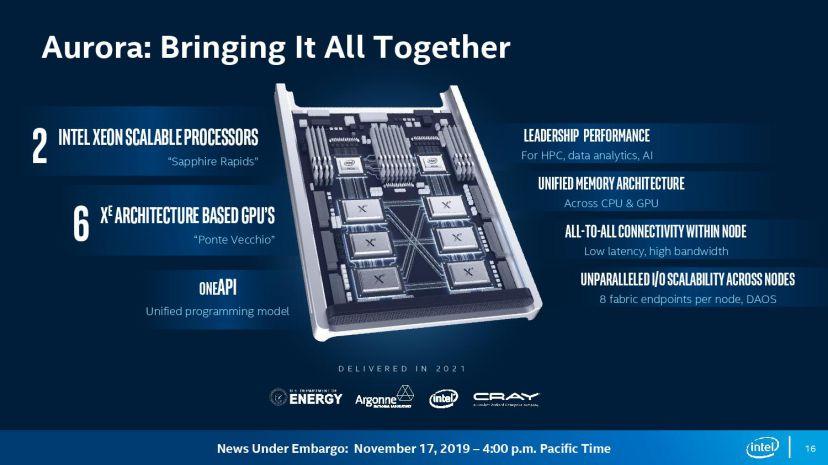 英特尔基于Xe架构的数据中心计算卡Ponte Vecchio即将发布