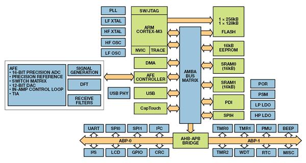 关键体征信号监测电路方案设计需要注意哪几点?