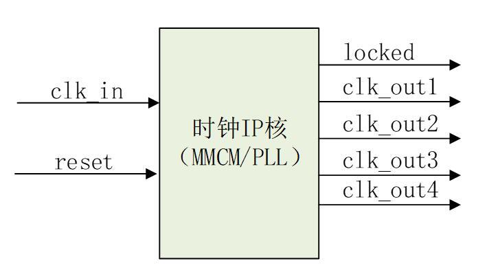 在正點原子ZYNQ開發板上執行時鐘IP核(MMCM PLL)實驗