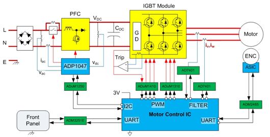 想简化电路设计并确保系统可靠性?用数字隔离器方案就对了