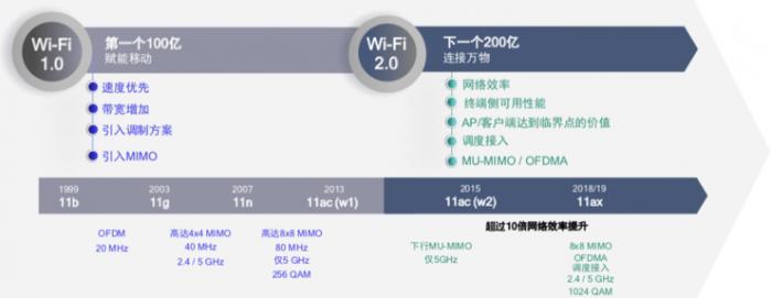 获封第六代WiFi的802.11ax 它有哪些强大功能