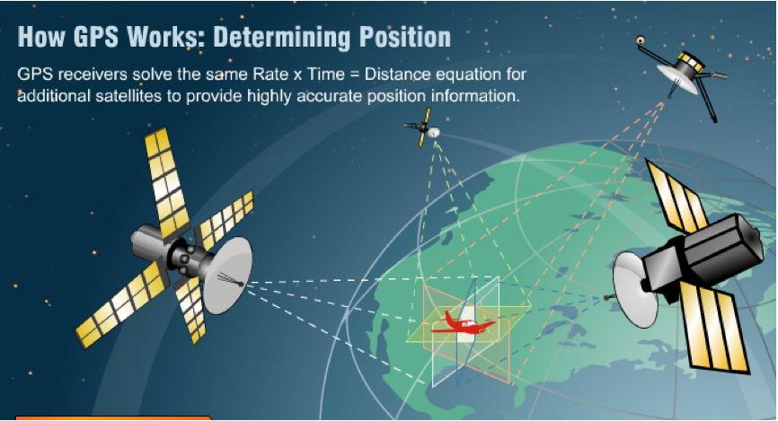 全球定位系统(GPS)--从历史到现代应用--你一直想知道的一切