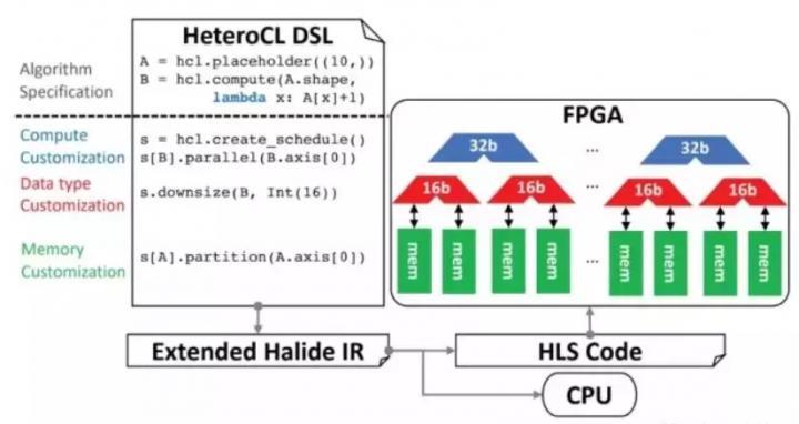 FPGA廠商大盤點:Xilinx和Intel之外,還有哪些知名FPGA品牌