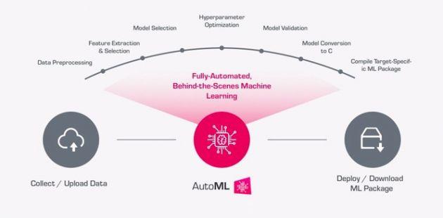 邊緣計算加速,Qeexo奇手使用傳感器數據構建機器學習AutoML