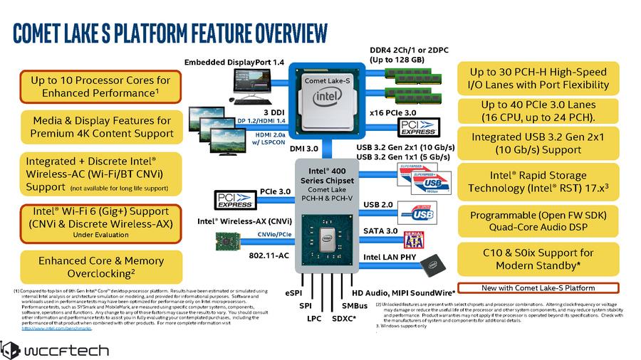 英特尔明年大爆发,桌面版十代酷睿、Comet Lake-S和Z490将一同发布
