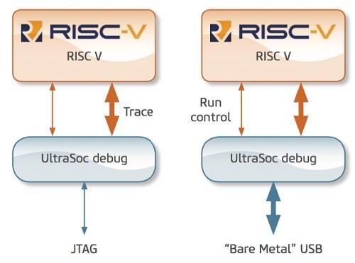 RISC-V成为2019年继5G之后又一香馍馍,厂商为RISC-V处理器铺平道路