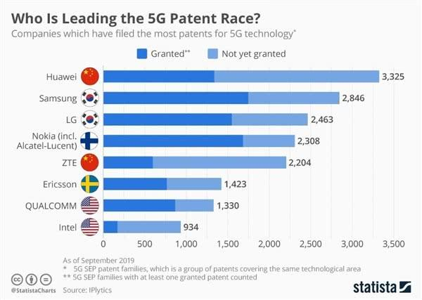 没有对比就没有伤害:华为5G必要专利世界第一