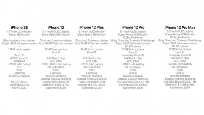 2020 5G iPhone有高中低三档,只有最高档支持5G毫米波