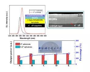 中國科大在半導體深紫外LED的又一突破進展 大幅提高發光特性